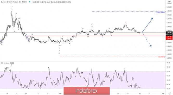 Elliott wave analysis of EUR/GBP for July 13, 2020