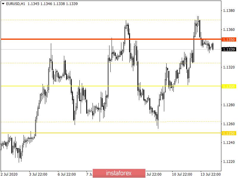 Горящий прогноз по EUR/USD на 14.07.2020 и торговая рекомендация