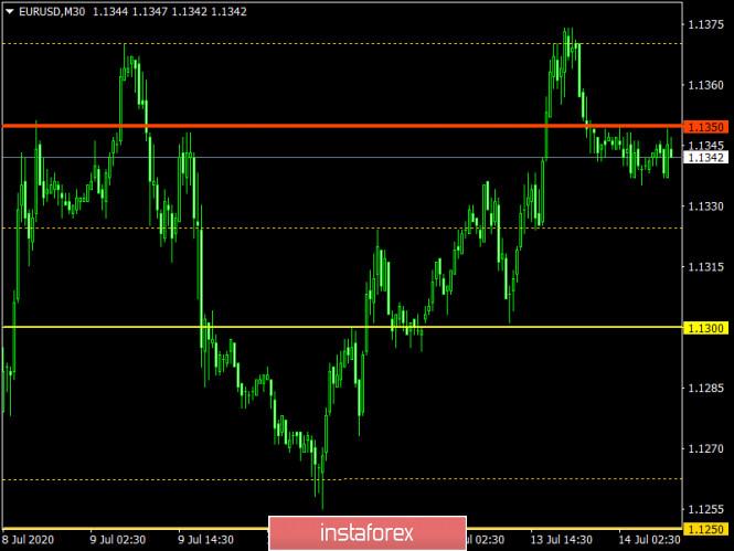 analytics5f0d5962dca7e - Торговый план по EUR/USD и GBP/USD на 14.07.2020