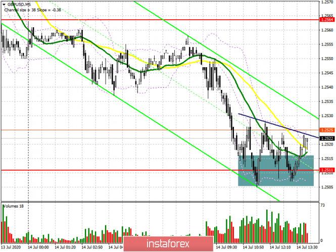 analytics5f0d96569187d - GBP/USD: план на американскую сессию 14 июля (разбор утренних сделок). Давление на фунт сохранилось после того, как данные