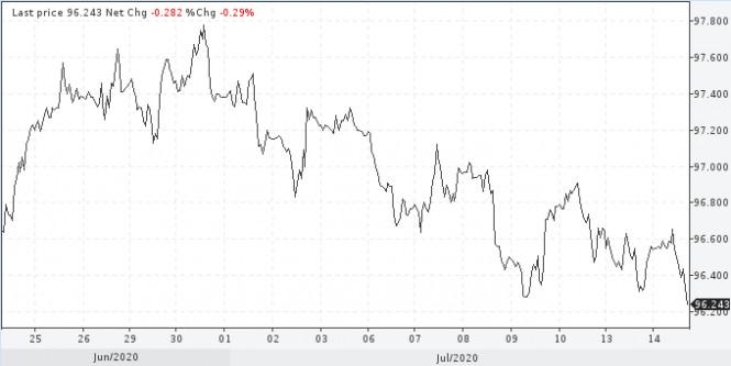 analytics5f0dda85114f3 - Как торговать в преддверии заседаний ЕЦБ и Банка Англии?