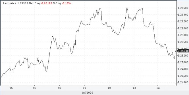analytics5f0dda9f92d14 - Как торговать в преддверии заседаний ЕЦБ и Банка Англии?