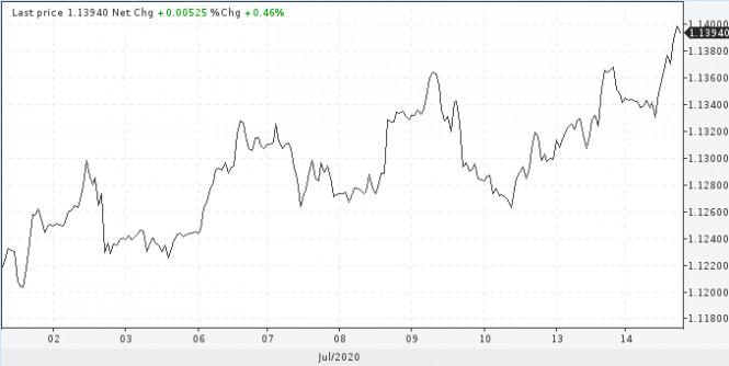 analytics5f0ddb188b093 - Как торговать в преддверии заседаний ЕЦБ и Банка Англии?