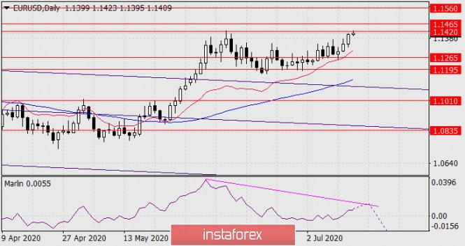 analytics5f0e6feadd485 - Прогноз по EUR/USD на 15 июля 2020 года