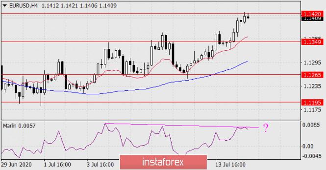 analytics5f0e700375691 - Прогноз по EUR/USD на 15 июля 2020 года