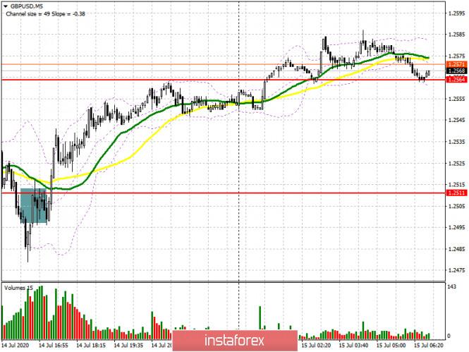 analytics5f0e8802b5021 - GBP/USD: план на европейскую сессию 15 июля (разбор вчерашних сделок). Покупатели фунта не собираются отпускать рынок в свободное