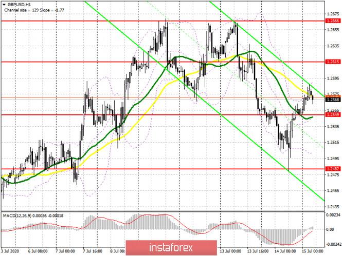 analytics5f0e881de2c03 - GBP/USD: план на европейскую сессию 15 июля (разбор вчерашних сделок). Покупатели фунта не собираются отпускать рынок в свободное