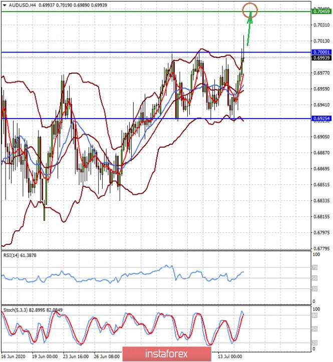 analytics5f0e8d3165346 - Неплохие данные из еврозоны и ФРГ поддерживают курс евровалюты (остается высокая вероятность продолжения роста пар EURUSD
