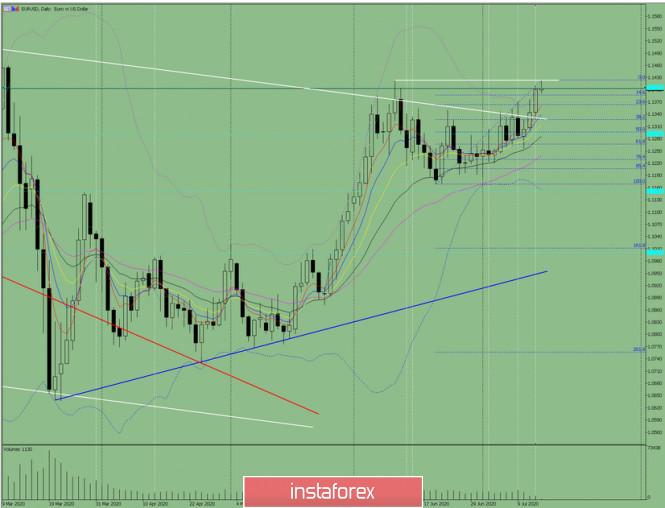 analytics5f0e9e3671913 - Индикаторный анализ. Дневной обзор на 15 июля 2020 по валютной паре  EUR/ USD.