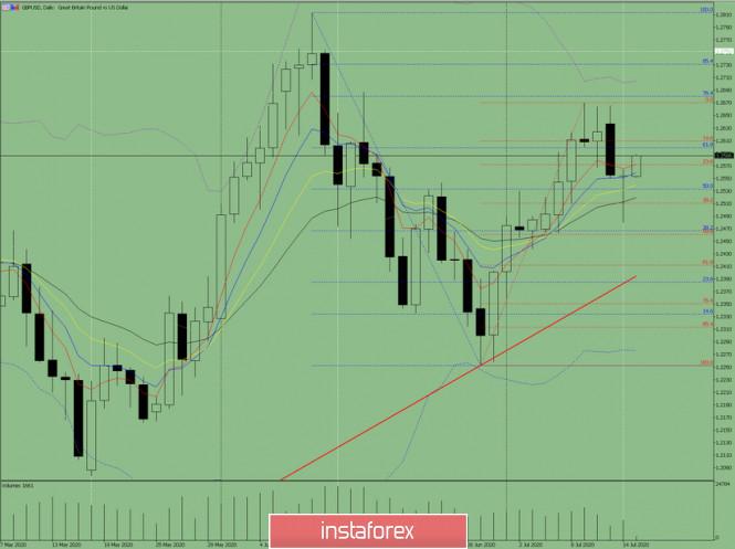 analytics5f0ea13775787 - Индикаторный анализ. Дневной обзор на 15 июля 2020 по валютной паре GBP/USD
