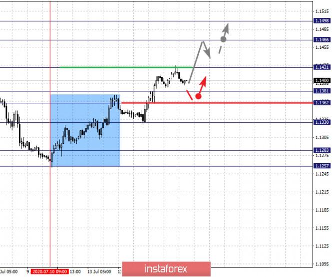 analytics5f0ea5c971d4c - Фрактальный анализ по основным валютным парам на 15 июля