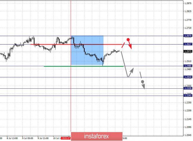 analytics5f0ea5df9e0cb - Фрактальный анализ по основным валютным парам на 15 июля