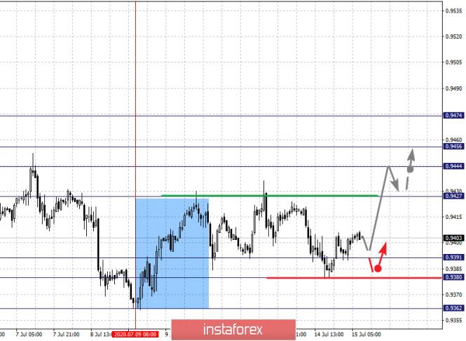 analytics5f0ea5fd00996 - Фрактальный анализ по основным валютным парам на 15 июля