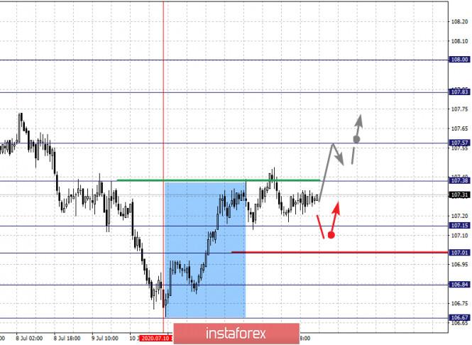 analytics5f0ea616cfa02 - Фрактальный анализ по основным валютным парам на 15 июля
