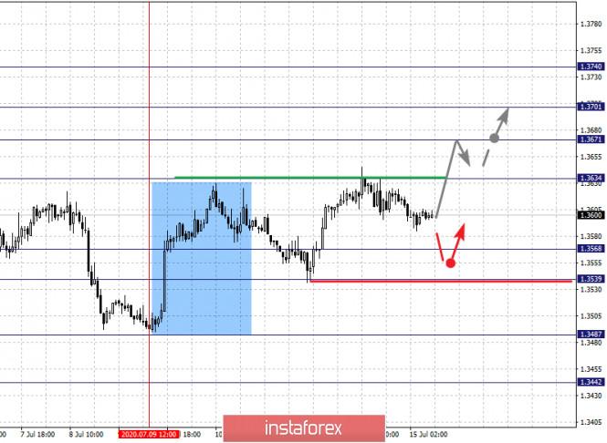 analytics5f0ea632571a7 - Фрактальный анализ по основным валютным парам на 15 июля
