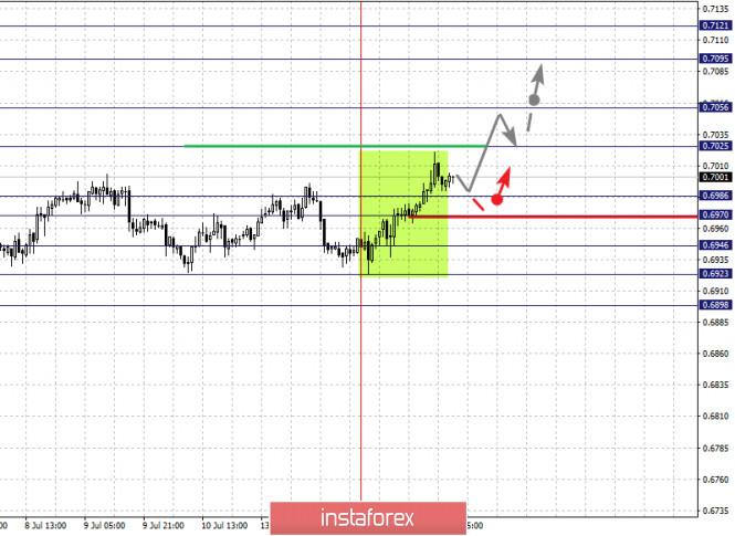 analytics5f0ea64e80a9c - Фрактальный анализ по основным валютным парам на 15 июля