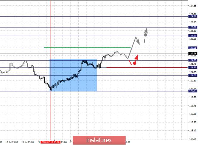 analytics5f0ea66b02f86 - Фрактальный анализ по основным валютным парам на 15 июля