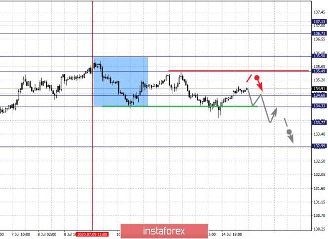 analytics5f0ea68706245 - Фрактальный анализ по основным валютным парам на 15 июля