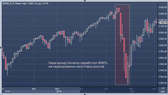 analytics5f0eb1b197426 - «Черный лебедь» взмахнул хвостом и принес 4000% прибыли