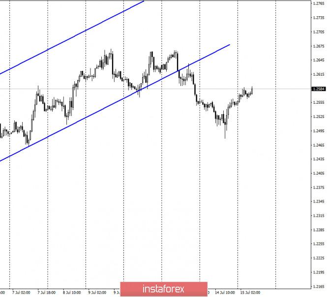 analytics5f0eb4076ee74 - GBP/USD. 15 июля. Отчет COT. Экономика Великобритании восстанавливается очень медленными темпами. Осенью страна может столкнуться