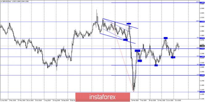 analytics5f0eb427d0019 - GBP/USD. 15 июля. Отчет COT. Экономика Великобритании восстанавливается очень медленными темпами. Осенью страна может столкнуться