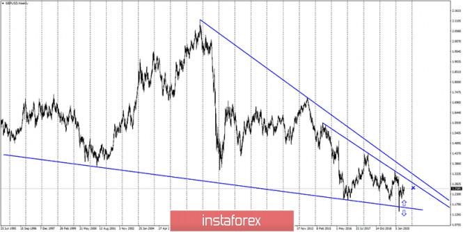 analytics5f0eb43b16df6 - GBP/USD. 15 июля. Отчет COT. Экономика Великобритании восстанавливается очень медленными темпами. Осенью страна может столкнуться