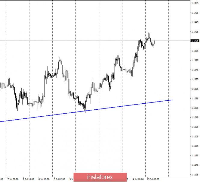 analytics5f0eb49540ee3 - EUR/USD. 15 июля. Отчет COT: крупные трейдеры продолжают покупать евро. Трейдеры ждут позитива с саммита ЕС и рассматривают
