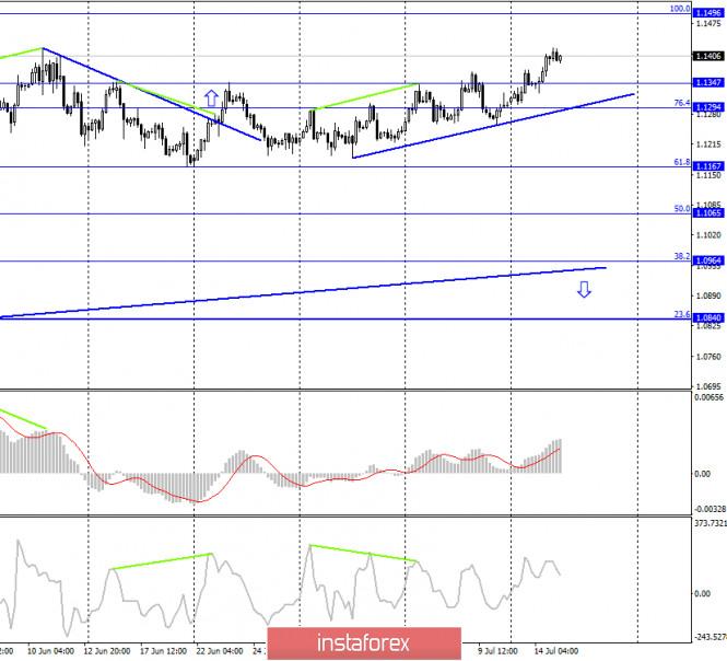 analytics5f0eb4a705299 - EUR/USD. 15 июля. Отчет COT: крупные трейдеры продолжают покупать евро. Трейдеры ждут позитива с саммита ЕС и рассматривают