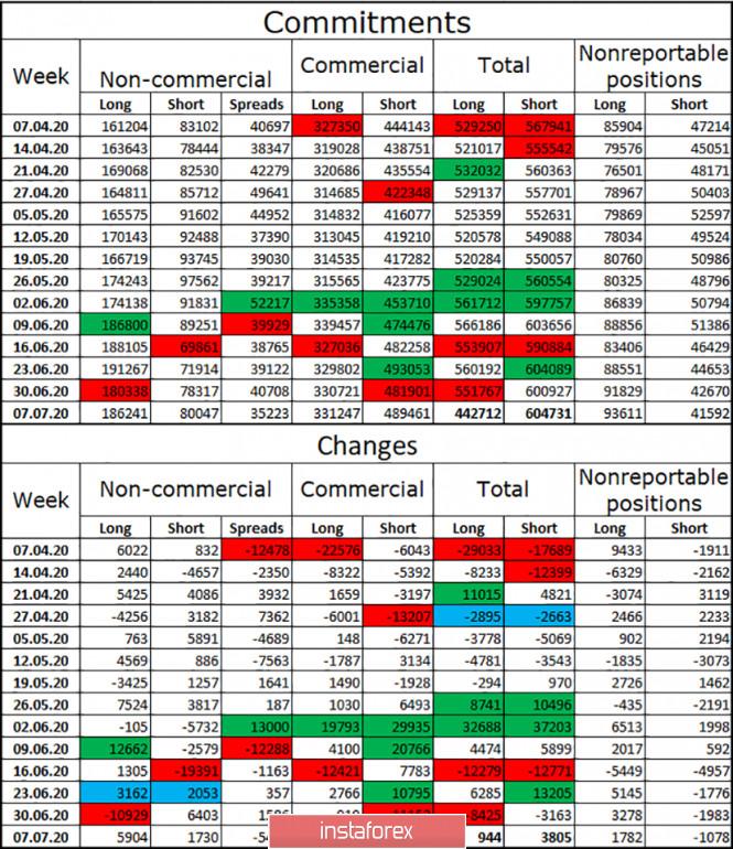 analytics5f0eb4e48bc1f - EUR/USD. 15 июля. Отчет COT: крупные трейдеры продолжают покупать евро. Трейдеры ждут позитива с саммита ЕС и рассматривают