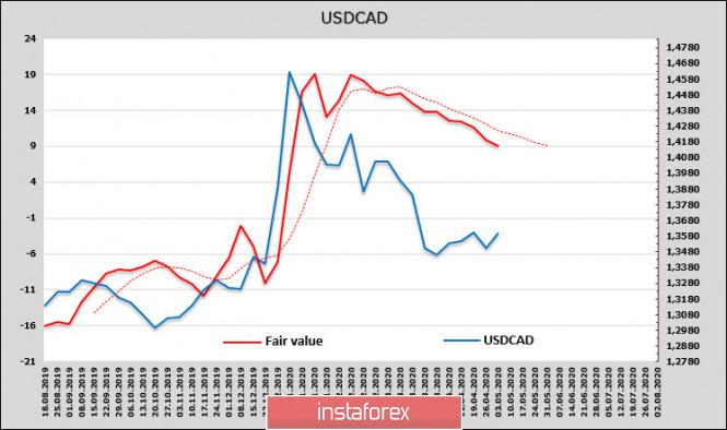 analytics5f0ec183874f6 - Банк Японии ождает роста рисков, Банк Канады сегодня обозначит свою позицию. Обзор USD, CAD, JPY