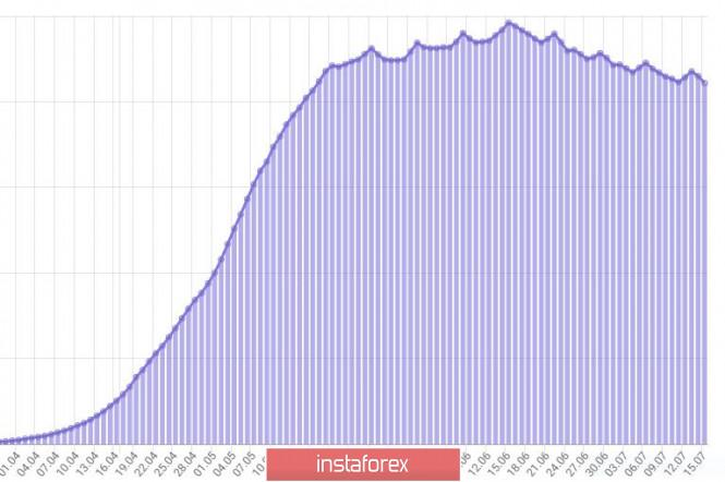 analytics5f0ec3a7c4819 - Дневник трейдера 15.07.2020. EURUSD. Covid19 в России: медленное отступление. Рубль