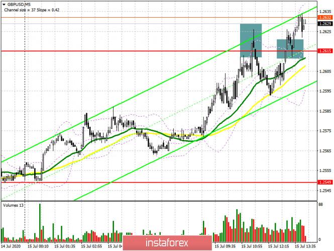 analytics5f0ee8f4ee551 - GBP/USD: план на американскую сессию 15 июля (разбор утренних сделок). Покупатели фунта продолжают активничать в рынке после