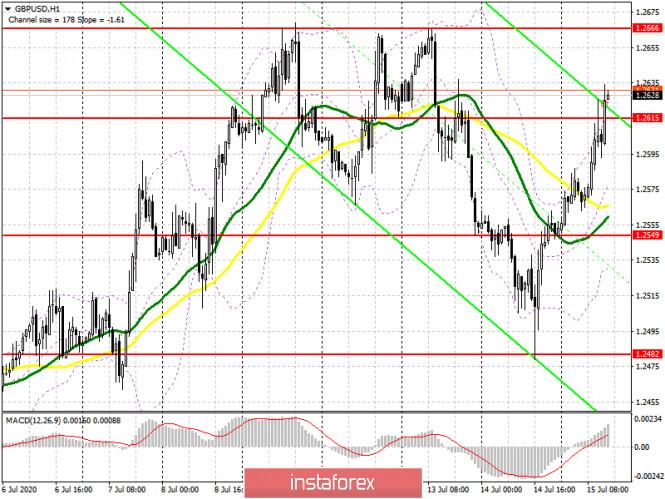 analytics5f0ee90b99c35 - GBP/USD: план на американскую сессию 15 июля (разбор утренних сделок). Покупатели фунта продолжают активничать в рынке после
