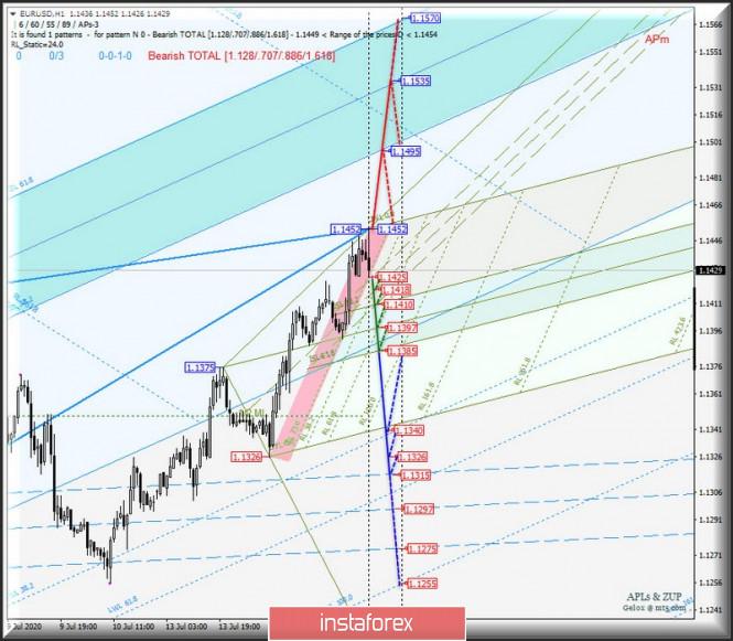 analytics5f0f283f82daf - EUR/USD & GBP/USD - h1. Оперативный анализ APLs & ZUP вариантов движения 16 - 17 июля 2020