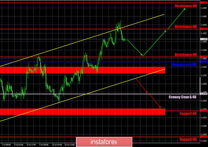 analytics5f0f99165902d - Горящий прогноз и торговые сигналы по паре EUR/USD на 16 июля. Отчет COT. Штаты вводят новые санкции против Китая из-за «гонконгского