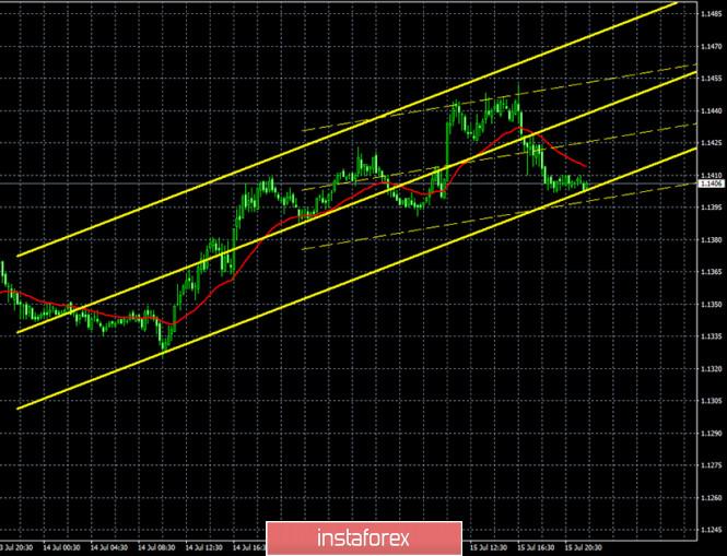 analytics5f0f9927f0b8f - Горящий прогноз и торговые сигналы по паре EUR/USD на 16 июля. Отчет COT. Штаты вводят новые санкции против Китая из-за «гонконгского