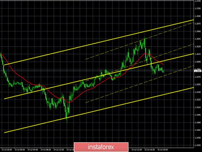 analytics5f0f996e12963 - Горящий прогноз и торговые сигналы по паре GBP/USD на 16 июля. Отчет COT. Макроэкономическая статистика и область 1,2668