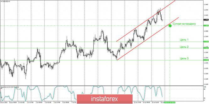 analytics5f0f9a50c2593 - Аналитика и торговые сигналы для начинающих. Как торговать валютную пару EUR/USD 16 июля? План по открытию и закрытию сделок