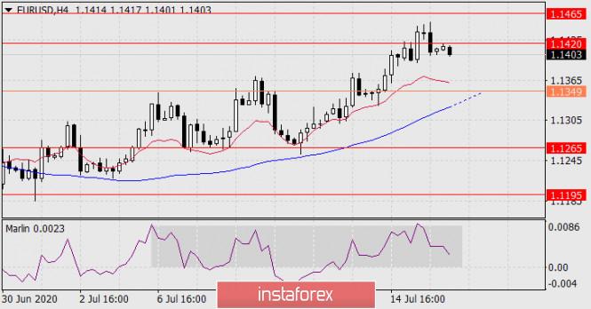 analytics5f0fc17ba988e - Прогноз по EUR/USD на 16 июля 2020 года