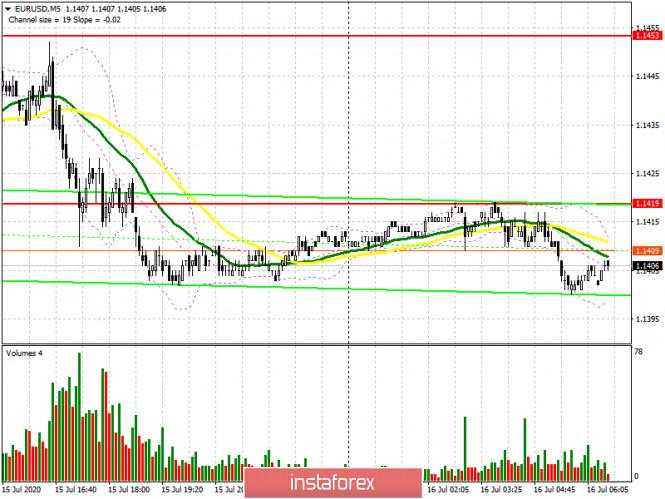analytics5f0fd2be08991 - EUR/USD: план на европейскую сессию 16 июля (разбор вчерашних сделок). Покупатели евро отступают с рынка перед заседанием