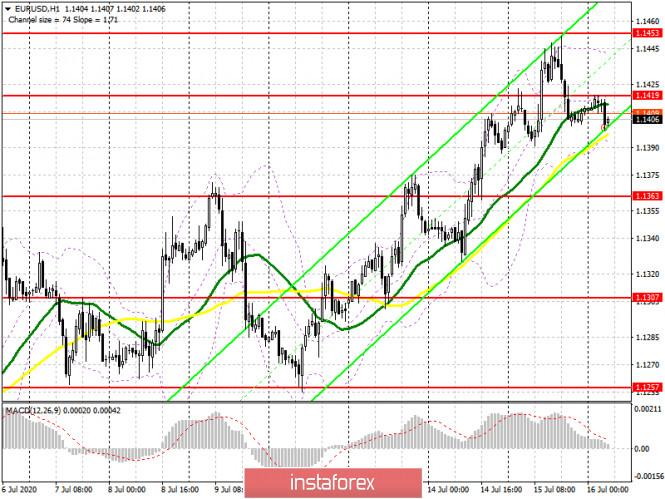 analytics5f0fd2d8d3f49 - EUR/USD: план на европейскую сессию 16 июля (разбор вчерашних сделок). Покупатели евро отступают с рынка перед заседанием