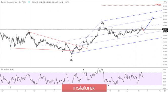 Elliott wave analysis of EUR/JPY for July 16, 2020