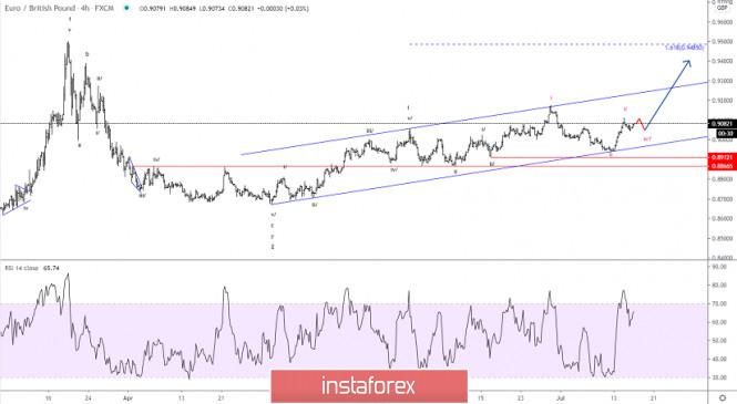 Elliott wave analysis of EUR/GBP for July 16, 2020
