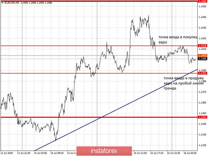 analytics5f0fe53374b48 - Рекомендации по входу в рынок и выходу для начинающих (разбор сделок). Валютные пары EURUSD и GBPUSD на 16 июля