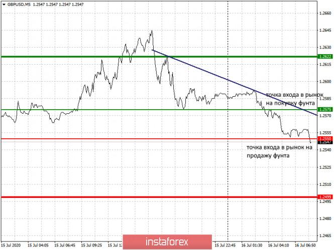 analytics5f0fe54894b6b - Рекомендации по входу в рынок и выходу для начинающих (разбор сделок). Валютные пары EURUSD и GBPUSD на 16 июля