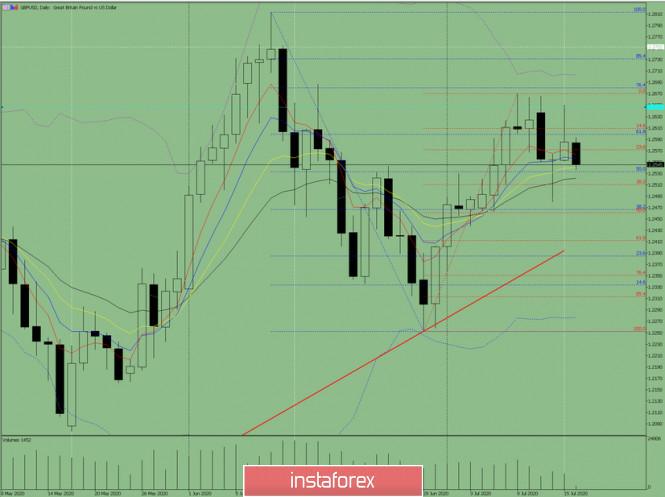 analytics5f0ffd05cadb9 - Индикаторный анализ. Дневной обзор на 16 июля 2020 года по валютной паре GBP/USD