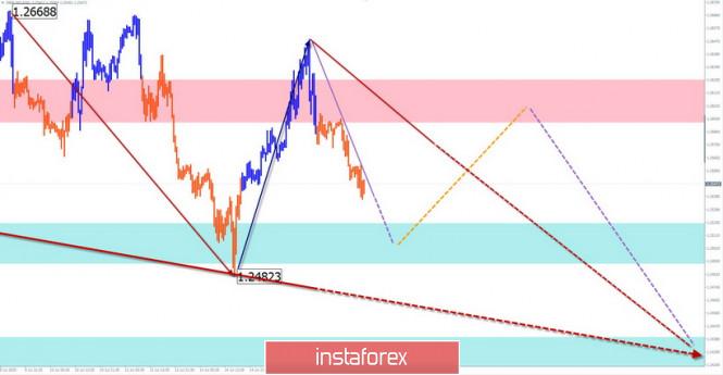analytics5f10036f92e64 - Упрощенный волновой анализ и прогноз GBP/USD, AUD/USD на 16 июля