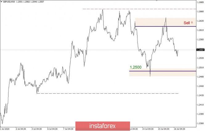 analytics5f1005eee6a54 - Горящий прогноз и торговая рекомендация по валютной паре GBPUSD 16 июля 2020