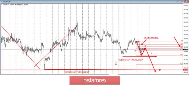analytics5f100c11a7a92 - Торговая идея по USDJPY