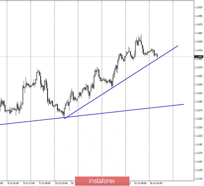 analytics5f100c3f3a2f7 - EUR/USD. 16 июля. Отчет COT: крупные игроки продолжают покупки евро в преддверии заседания ЕЦБ и саммита ЕС. Доллар США по-прежнему